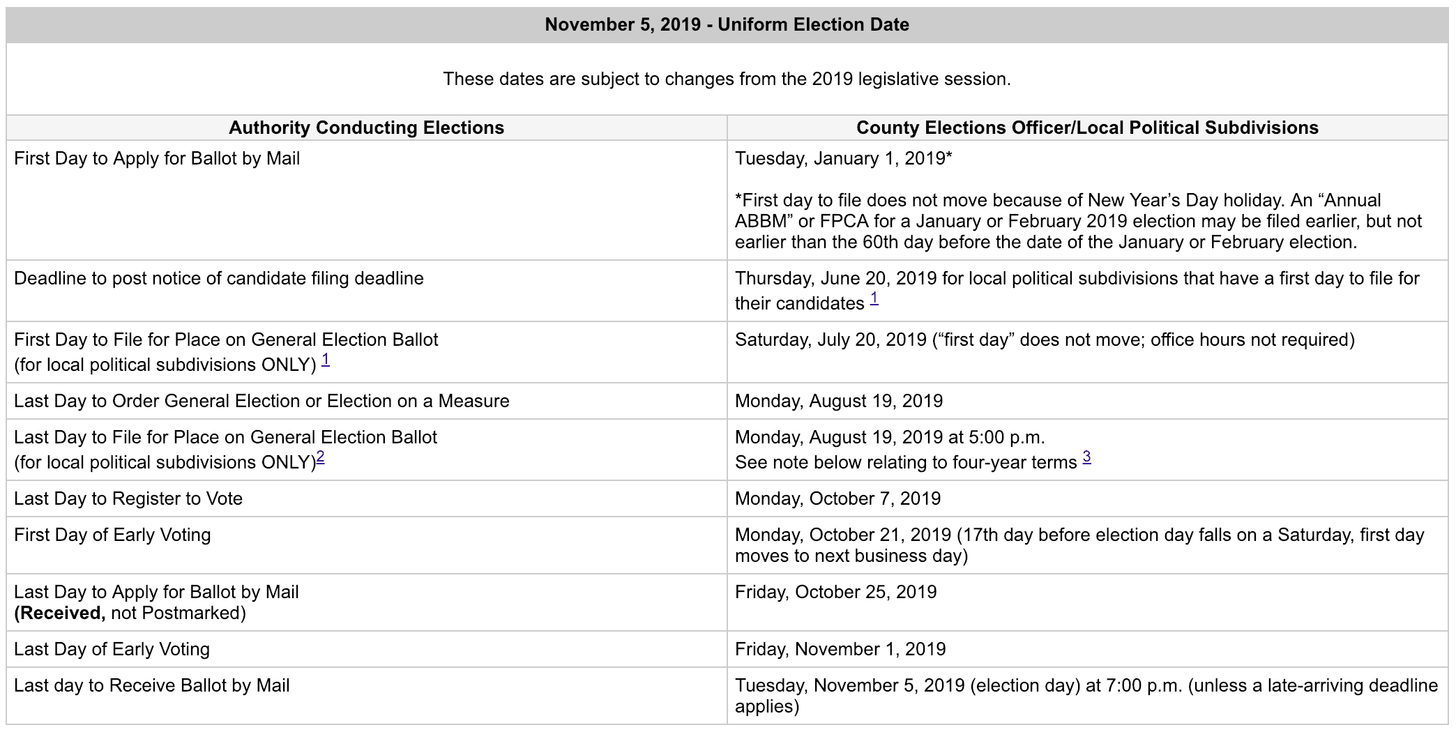 2019 November election dates