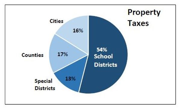 Property Taxes in Texas - 54 percent school districts, 13 percent special districts, 17 percent coun